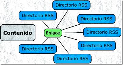 Enviar enlace a los directorios de RSS