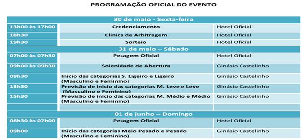 Programação Brasileiro Sub 18