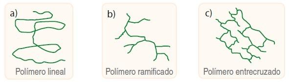 clasificacion de polimeros