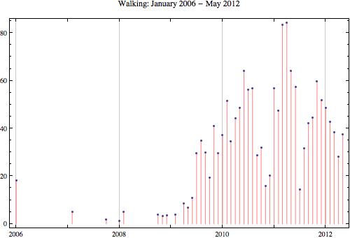 Walking 2012 5