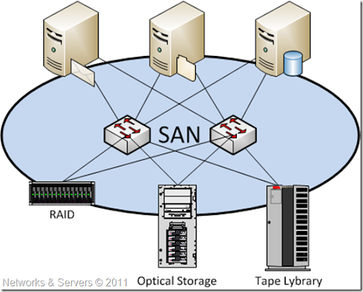 networks and servers high availability storage ii rh networksandservers blogspot com san storage network diagram san storage network diagram