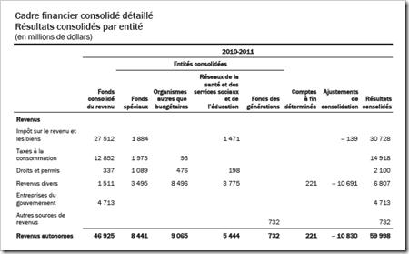 Revenu autonomes 2010-2011