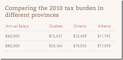 Quebec Tax burden
