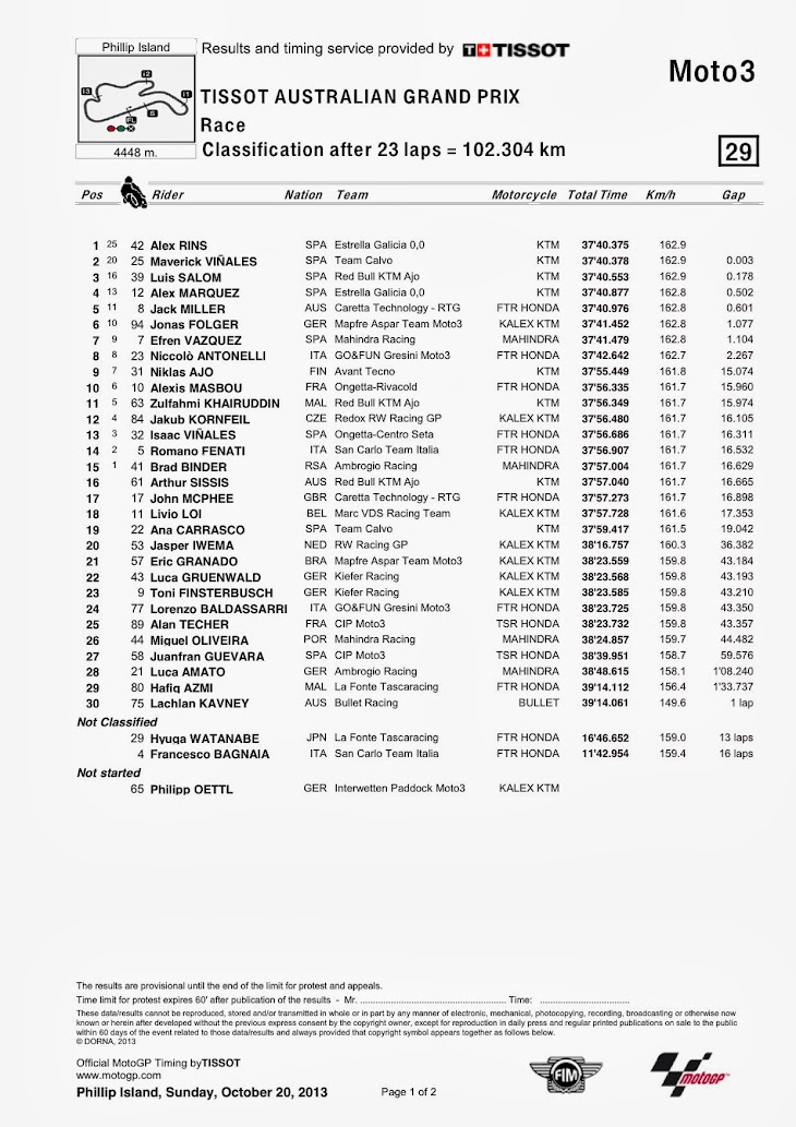 moto3-gara-pi-classification.jpg