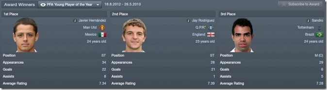 Jay Rodriguez could win the award