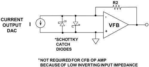 Low inverting input impedance of CFB op amp helps reduce effects of fast DAC transients