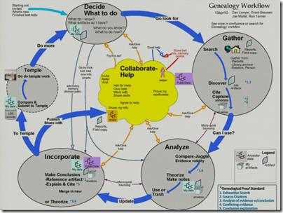 Ron Tanner's genealogy workflow chart