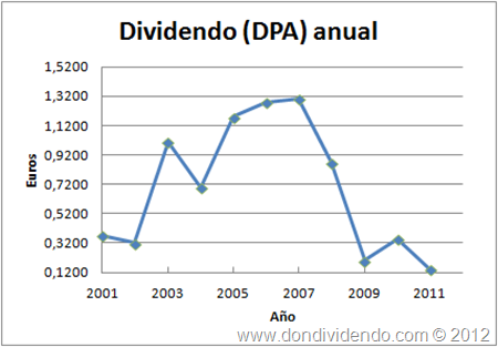 Dividendo anual Mediaset