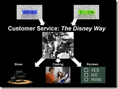 Customer Service Model
