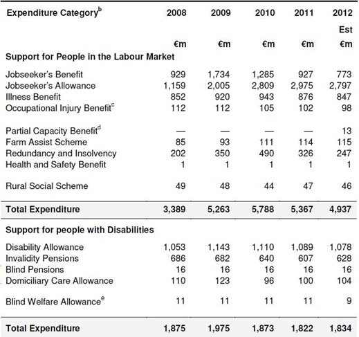 Support for Labour Market and Disabilities