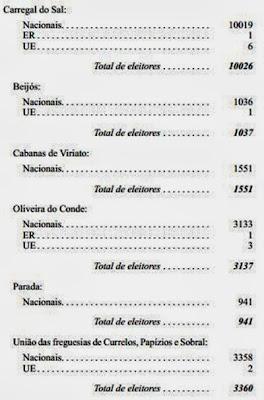 Total de eleitores<br /><br /><br /><br /><br /><br /><br /> Total de eleitores<br /><br /><br /><br /><br /><br /><br /> Cabanas de Vinato<br /><br /><br /><br /><br /><br /><br /> Total de eleitores<br /><br /><br /><br /><br /><br /><br /> Oliveira do Conde<br /><br /><br /><br /><br /><br /><br /> Total de eleitores<br /><br /><br /><br /><br /><br /><br /> Total de eleitores<br /><br /><br /><br /><br /><br /><br /> Uniao das freguesias de Currelos, Papizios e Sobral<br /><br /><br /><br /><br /><br /><br /> Total de eleitores<br /><br /><br /><br /><br /><br /><br /> 10026<br /><br /><br /><br /><br /><br /><br /> 1037<br /><br /><br /><br /><br /><br /><br /> 1551<br /><br /><br /><br /><br /><br /><br /> 1551<br /><br /><br /><br /><br /><br /><br /> 3133<br /><br /><br /><br /><br /><br /><br /> 3137