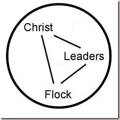 Social System Circle Church