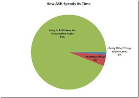 ASH lies