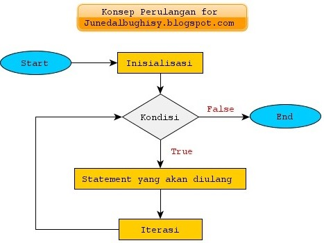 Konsep Perulangan For Java