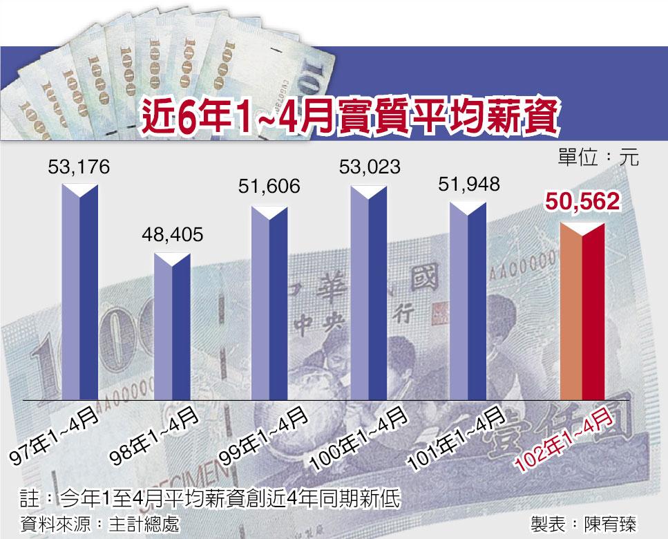 近6年1~4月實質平均薪資