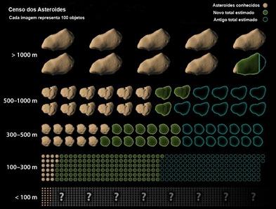 censo dos asteroides