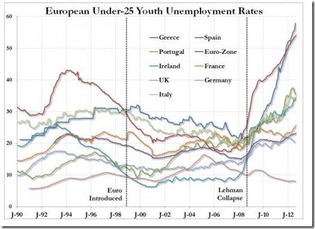Europeen under 25