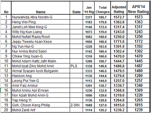 Top 20 most improved Malaysian Chess Players, April 2014