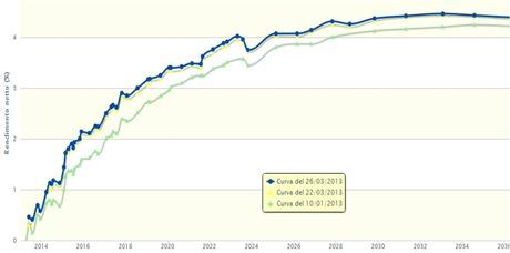 rendimenti-btp-curva-tassi
