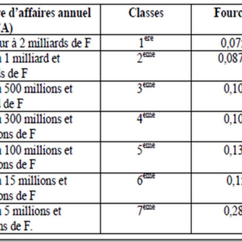 Textes De Loi Du Cameroun Loi N 2009 019 Du 15 Decembre 2009 Portant Fiscalite Locale