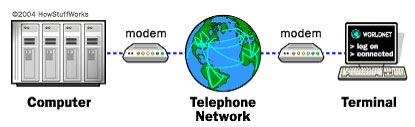modem-work