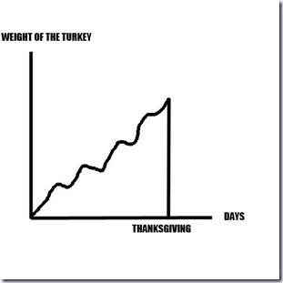 Turkey Problem