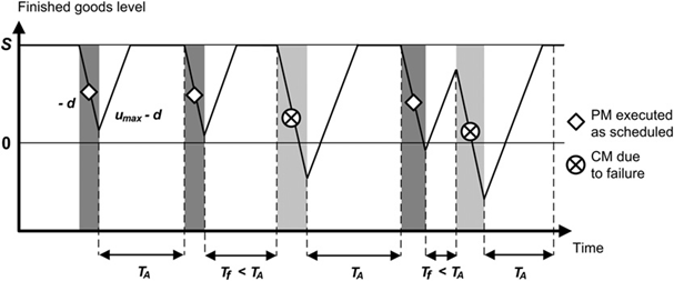 Evolution of the dynamics of the system under the ARP/HPP