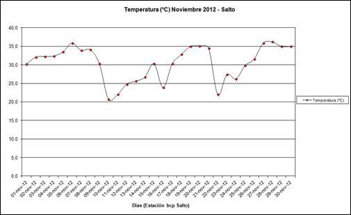 Temperatura (Noviembre 2012)