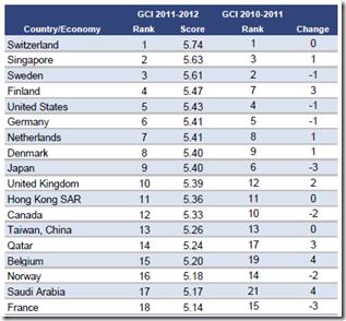 La Suisse et la Suède compétitivité