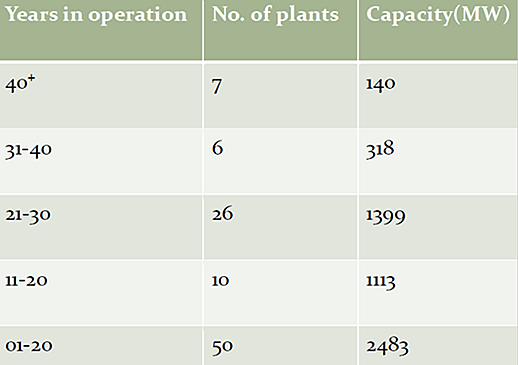 POWER PLANTS IN BANGLADESH
