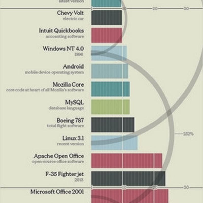 ¿De cuántas líneas de código estás hechas algunas aplicaciones famosas?