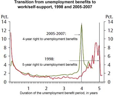 Return to Employment