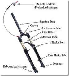 anatomi_fork_shock_breaker_depan_sepeda
