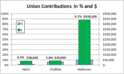 Union Contributions in % and $