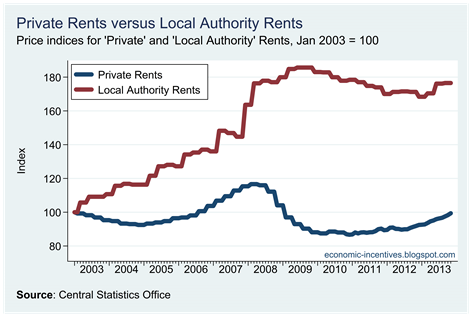 Private versus LA Rents