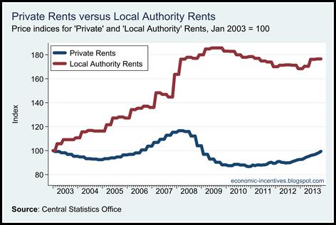 Private versus LA Rents