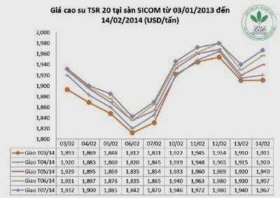 Giá cao su thiên nhiên trong tuần từ ngày 10.02 đến 14.02.2014
