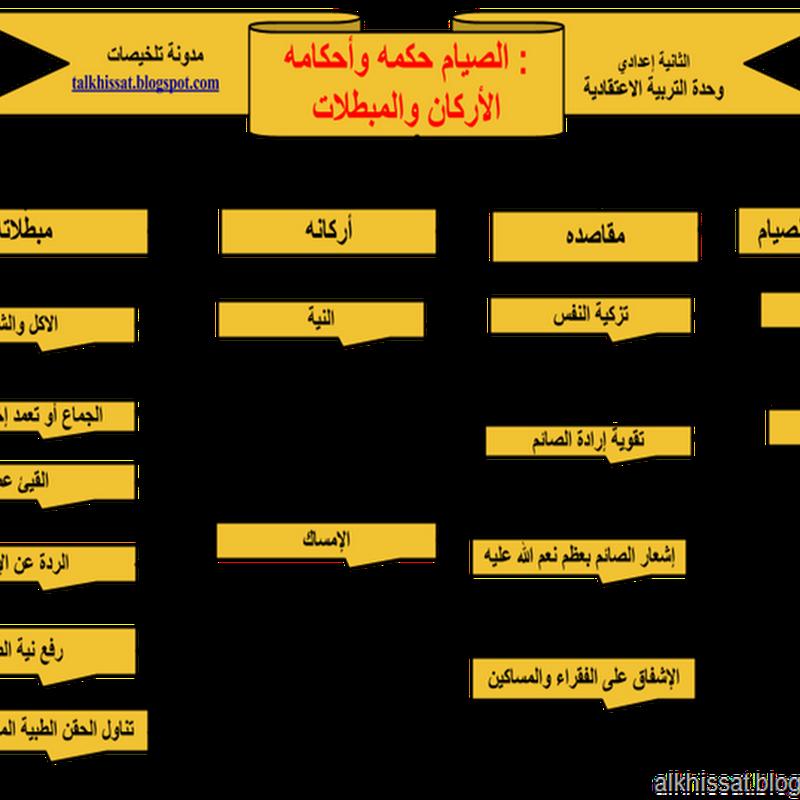 الصيام حكمه وأحكامه : الأركان والمبطلات
