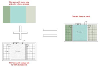 Composite Views