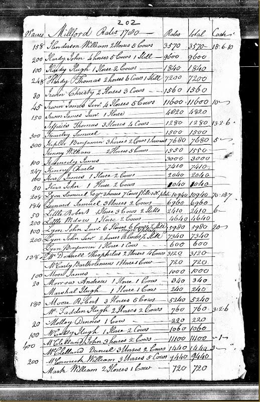 Pennsylvania, Tax and Exoneration, 1768-1801 pg 29