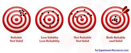 validity-and-reliability