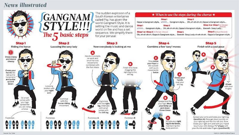 mastering-gangnam-style