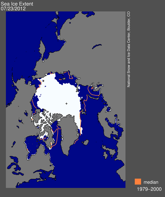 Arctic sea ice extent for 23 July 2012 was 7.32 million square kilometers (2.82 million square miles). The magenta line shows the 1979 to 2000 median extent for that month. The black cross indicates the geographic North Pole. Arctic sea ice continued to track at levels far below average through the middle of July 2012, with open water in the Kara and Barents seas reaching as far north as typically seen during September. Melt onset began earlier than normal throughout most of the Arctic. NSIDC