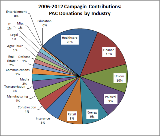 2006-2012 Campagin Contributions for Jim Matheson: PAC Donations by Industry