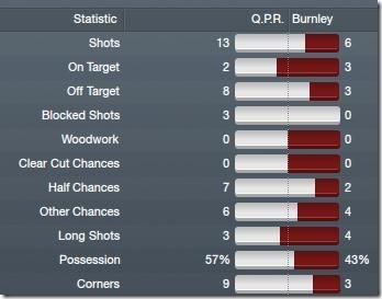 QPR - Burnley