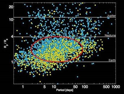 gráfico dos candidatos a planeta do Kepler