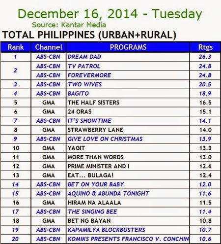 Kantar Media National TV Ratings - Dec. 16, 2014 (Tuesday)
