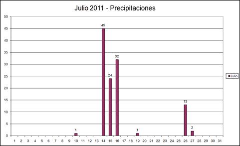 Precipitaciones (Julio 2011)