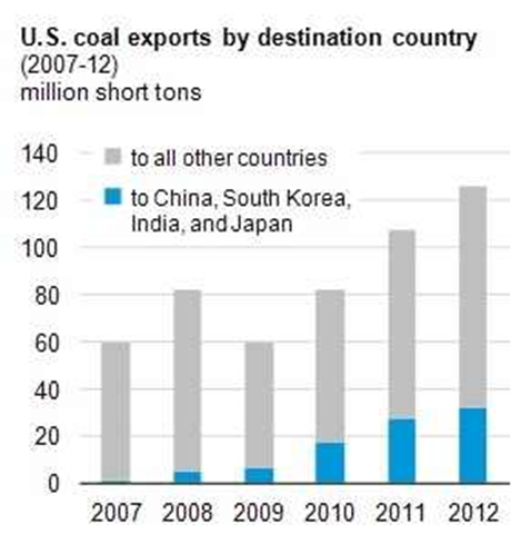 U.S. coal exports by destination country, 2007-2012. Graphic: RealClearEnergy