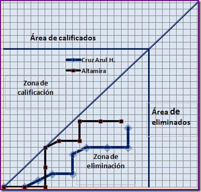 Así van El Altamira y El Cruz Azul Hidalgo